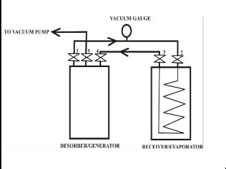 Design, Construction and Testing of a Solar Adsorption