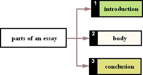 Writing Two Stories In An Essay Introduction - iWriteEssays